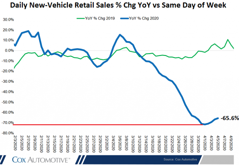 us-new-vehicle-sales-daily-percent-change-2020-....png
