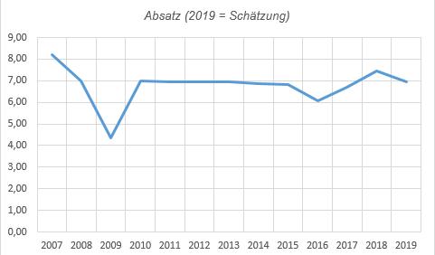 absatz_seit_2007.png