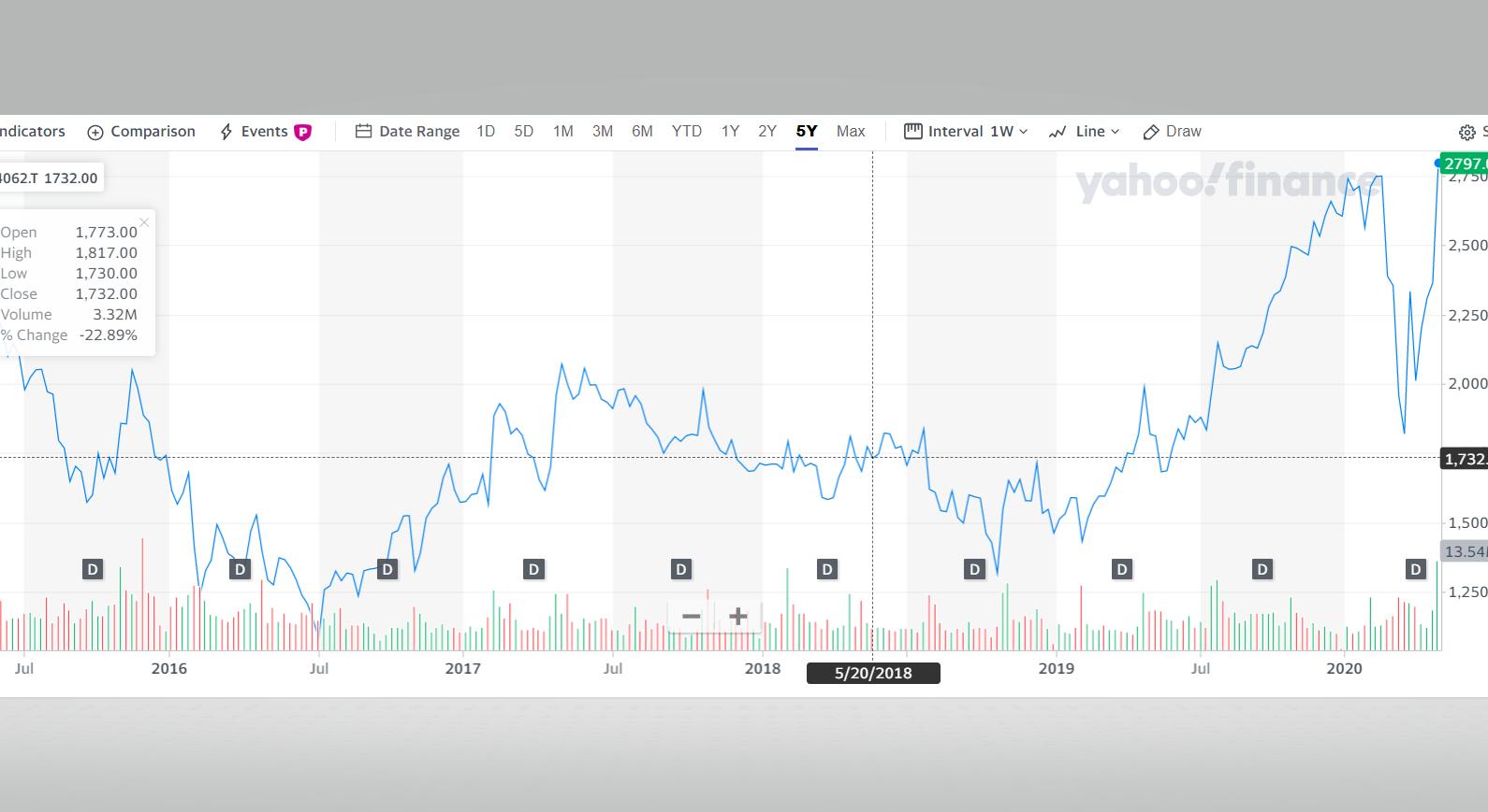 ibiden_chart.png