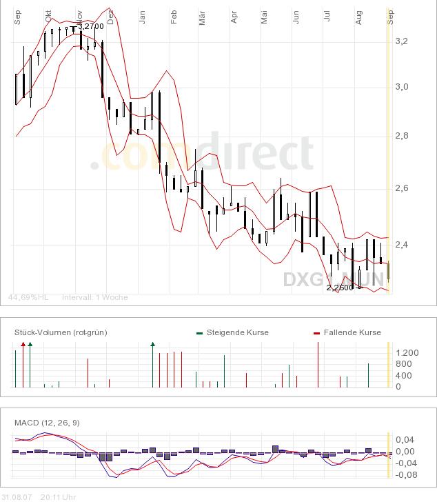 dixons_chart.png