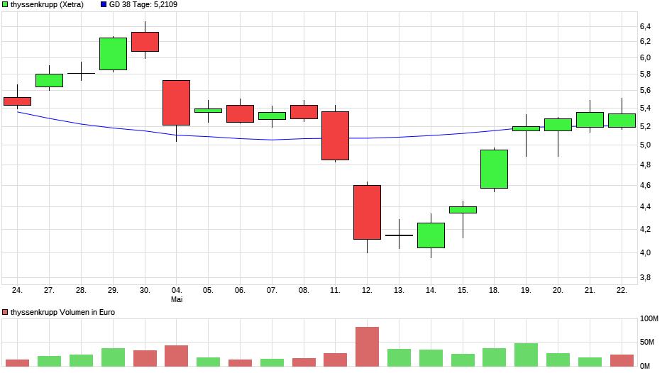 chart_month_thyssenkrupp6.png