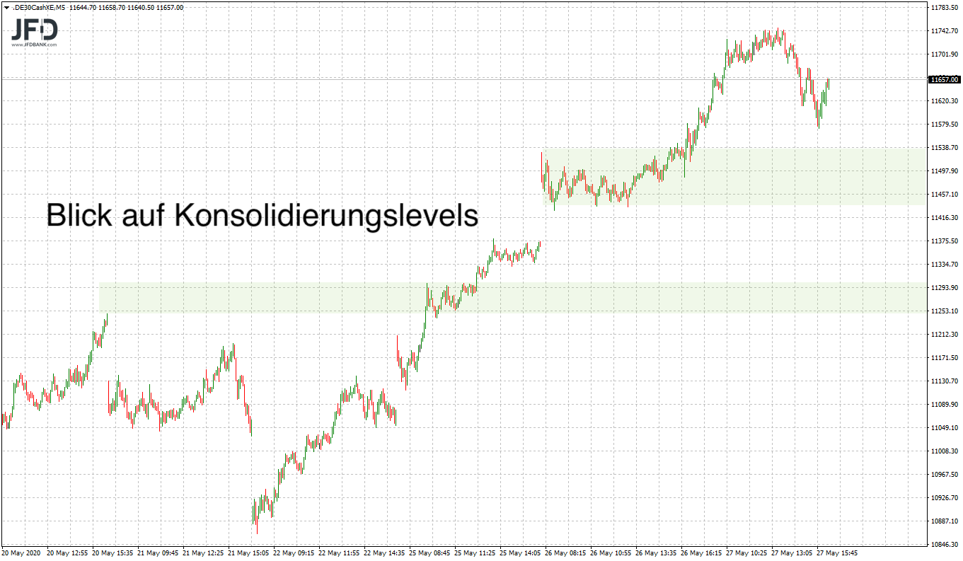 20200527_dax_xetra_konsolidierungslevels.png