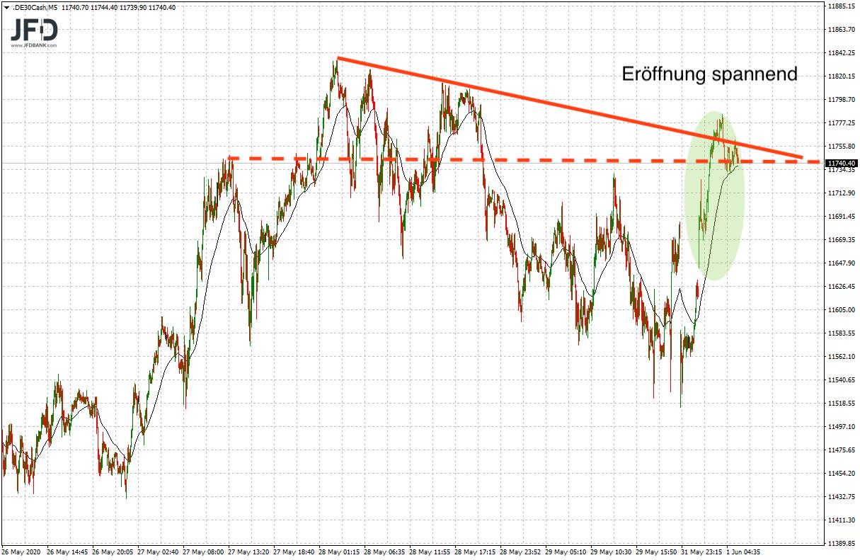 20200601_dax_vorboerse_trend.png