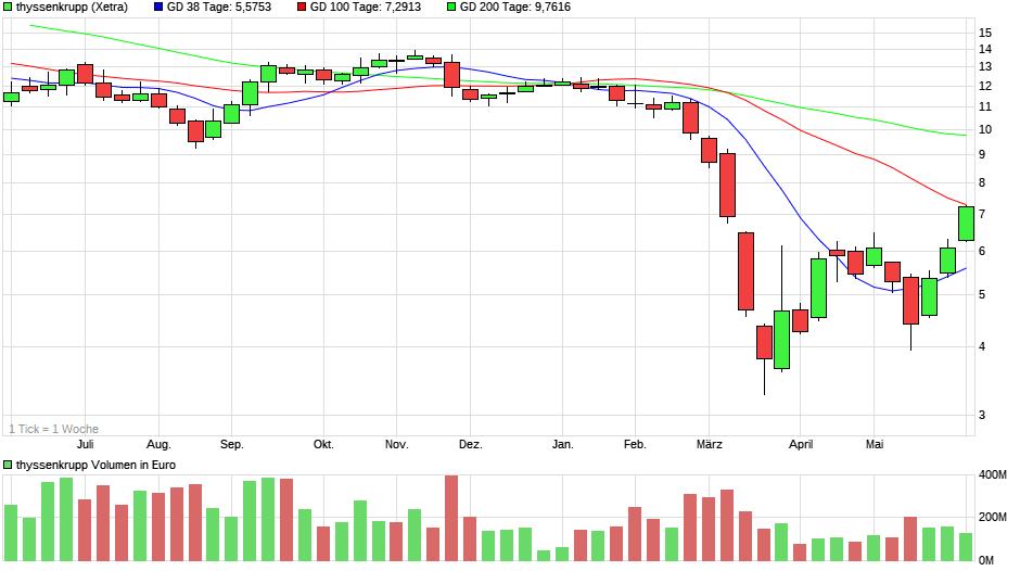 chart_year_thyssenkrupp55.png