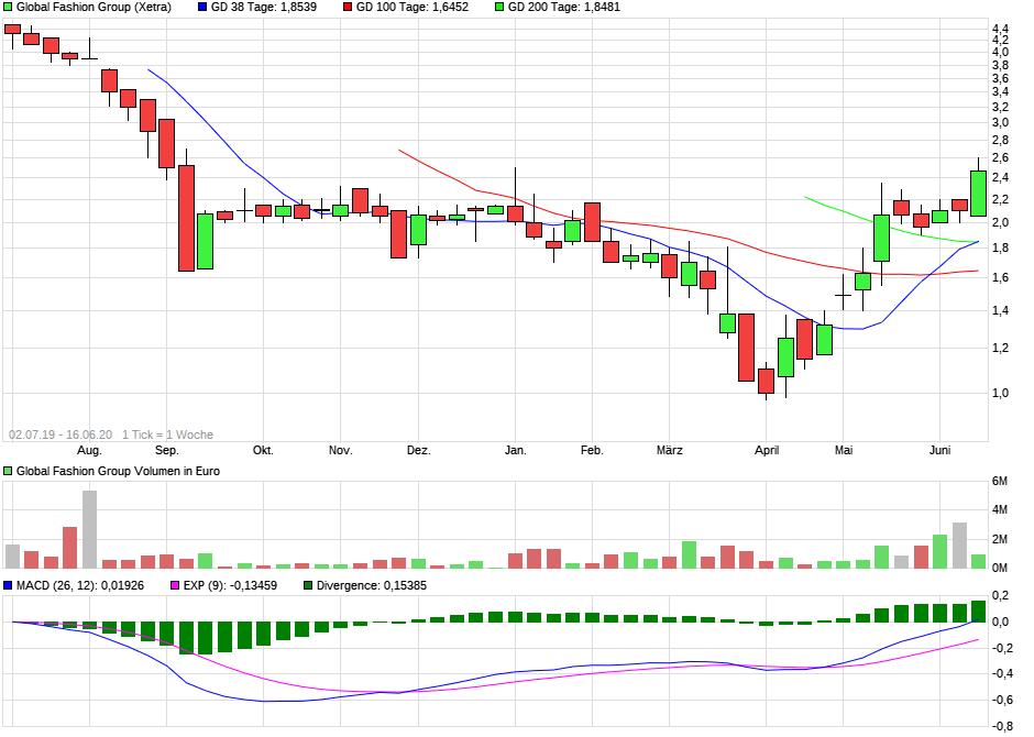 chart_year_globalfashiongroup_(1).png