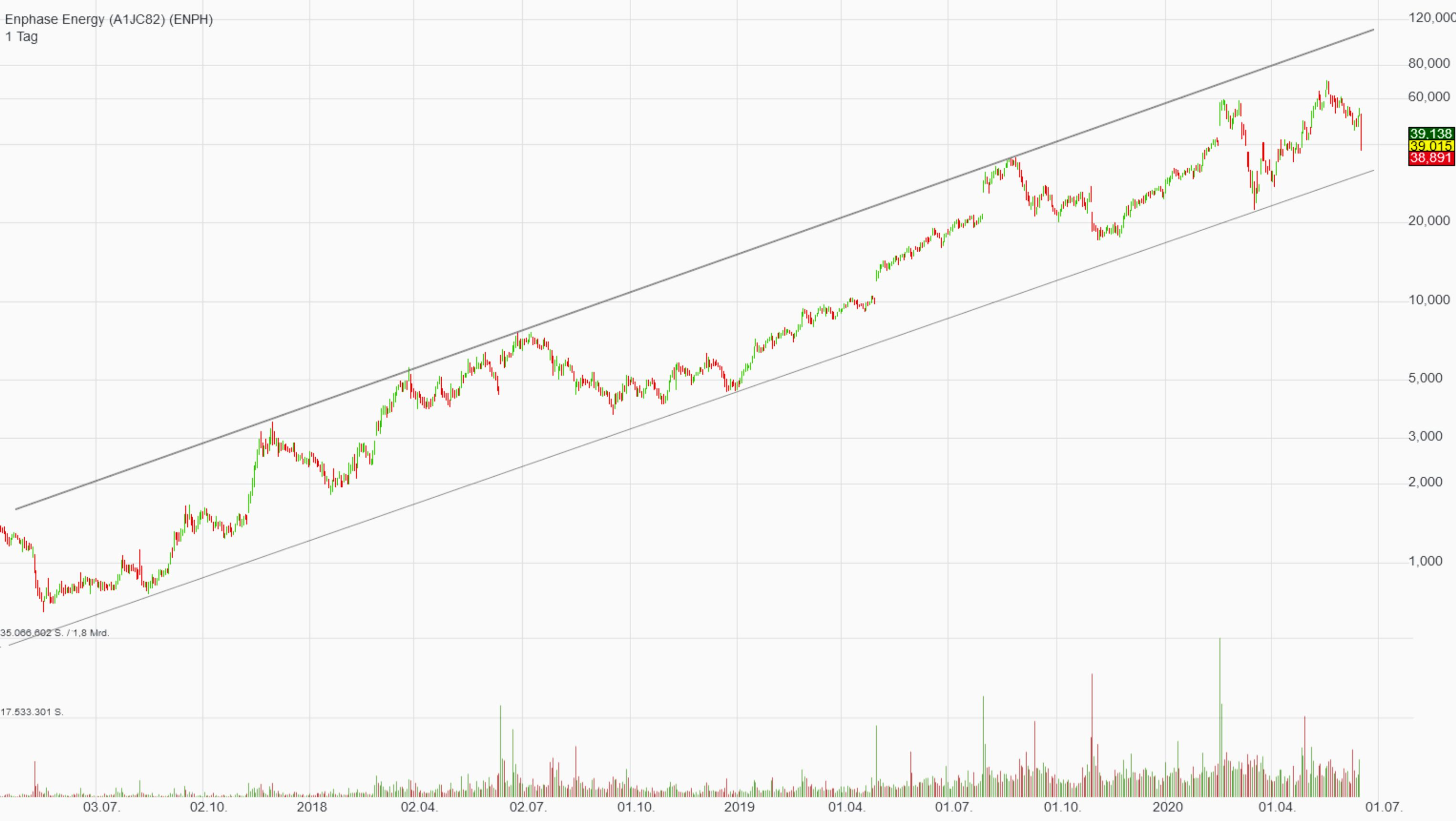 enph_chart.jpg
