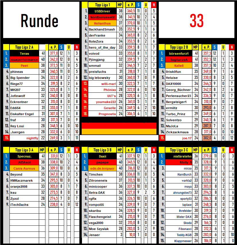tabelle_runde_33.png