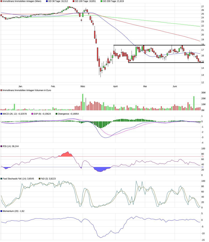 chart_halfyear_immofinanzimmobilienanlagen.png