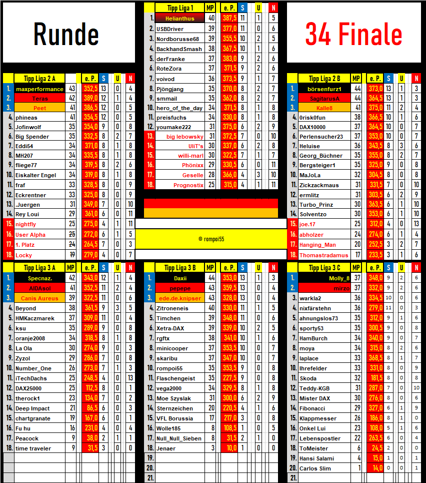 tabelle_runde_34.png