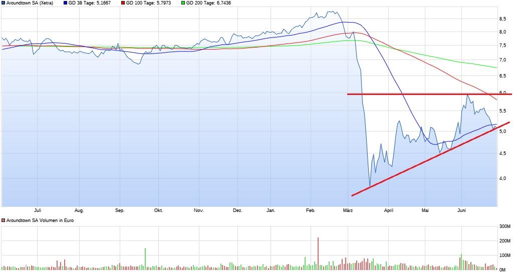 chart_year_aroundtownsa.jpg