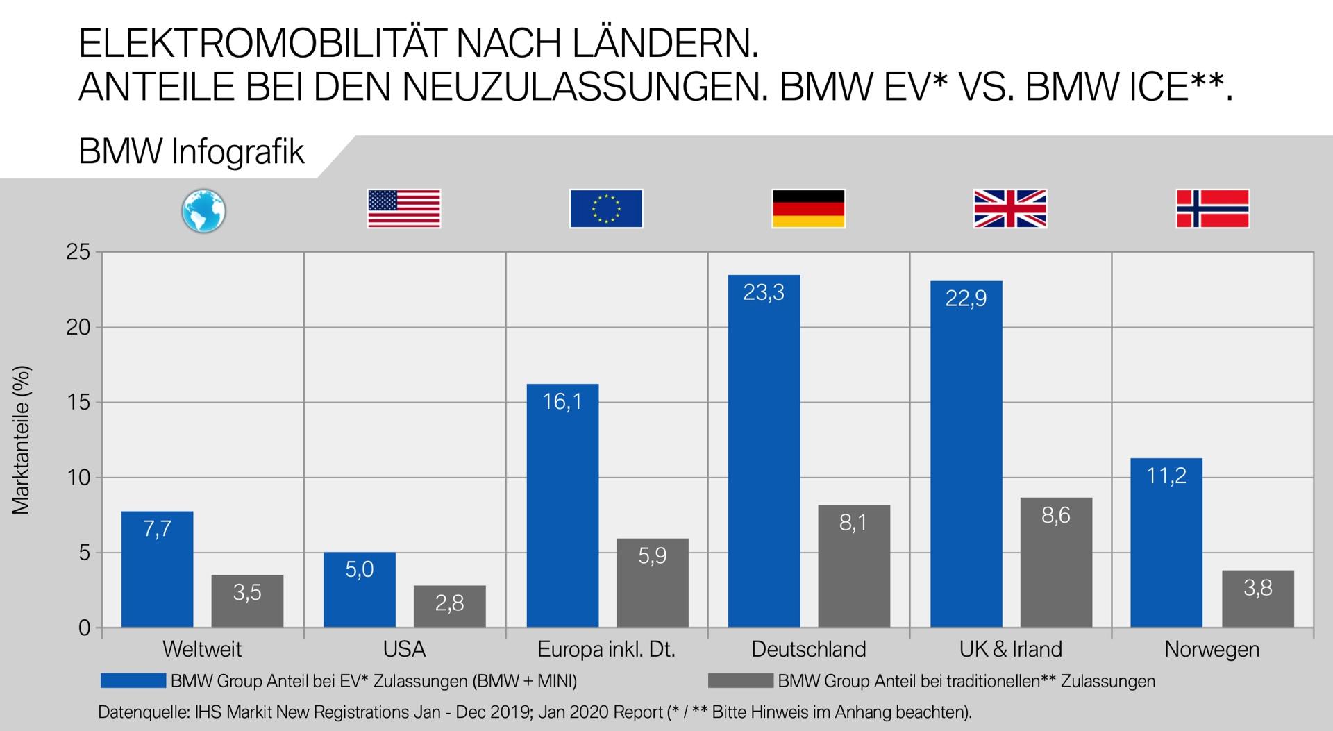 bmw-elektro-marktanteil-vs-verbrennner-2019-....jpg