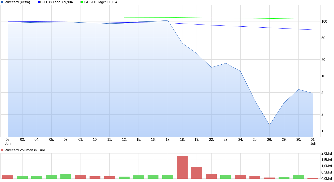 chart_month_wirecard.png