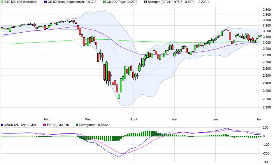 chart_halfyear_sp500_(1).png