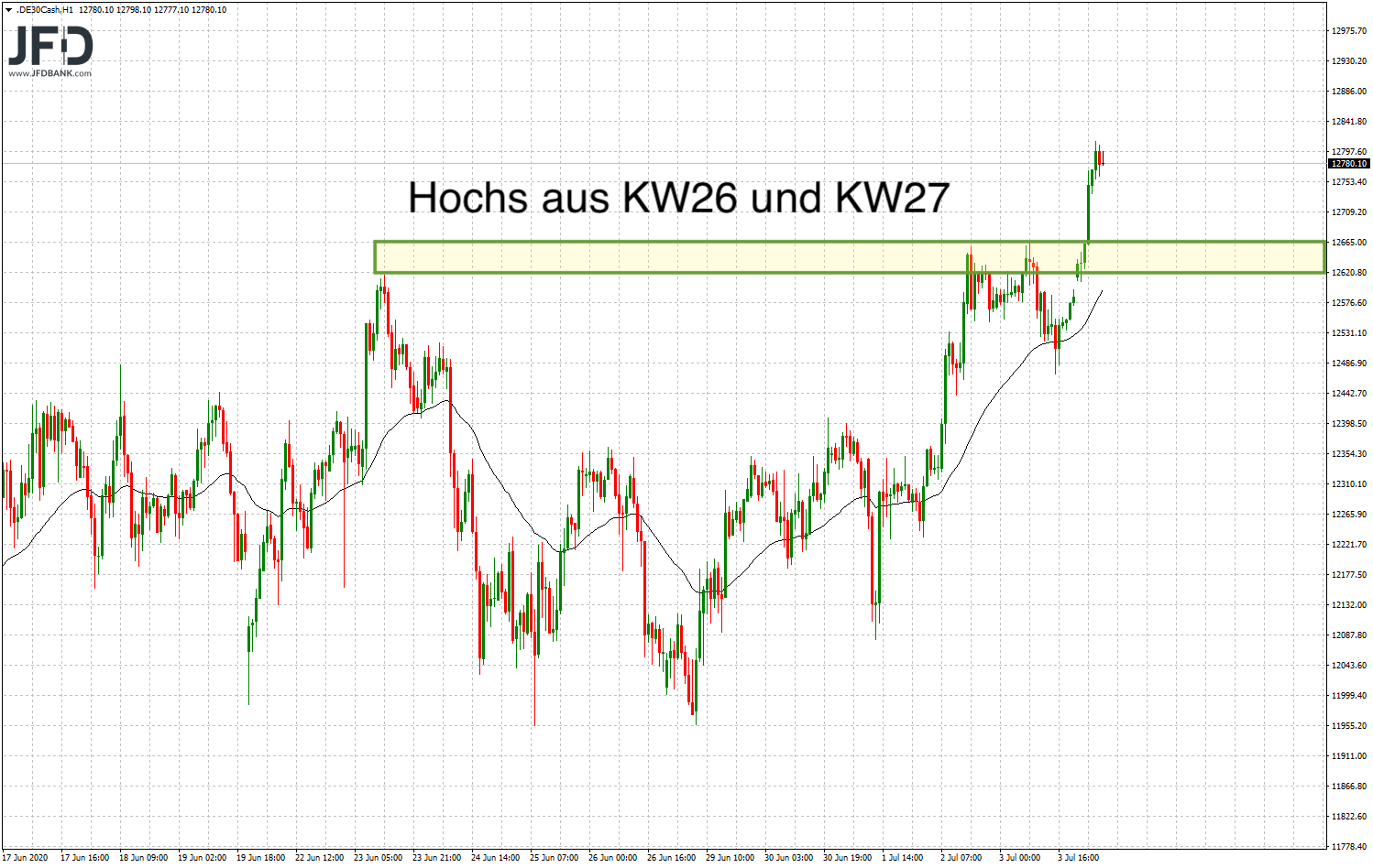 20200706_dax_vorboerse_stundenchart.png