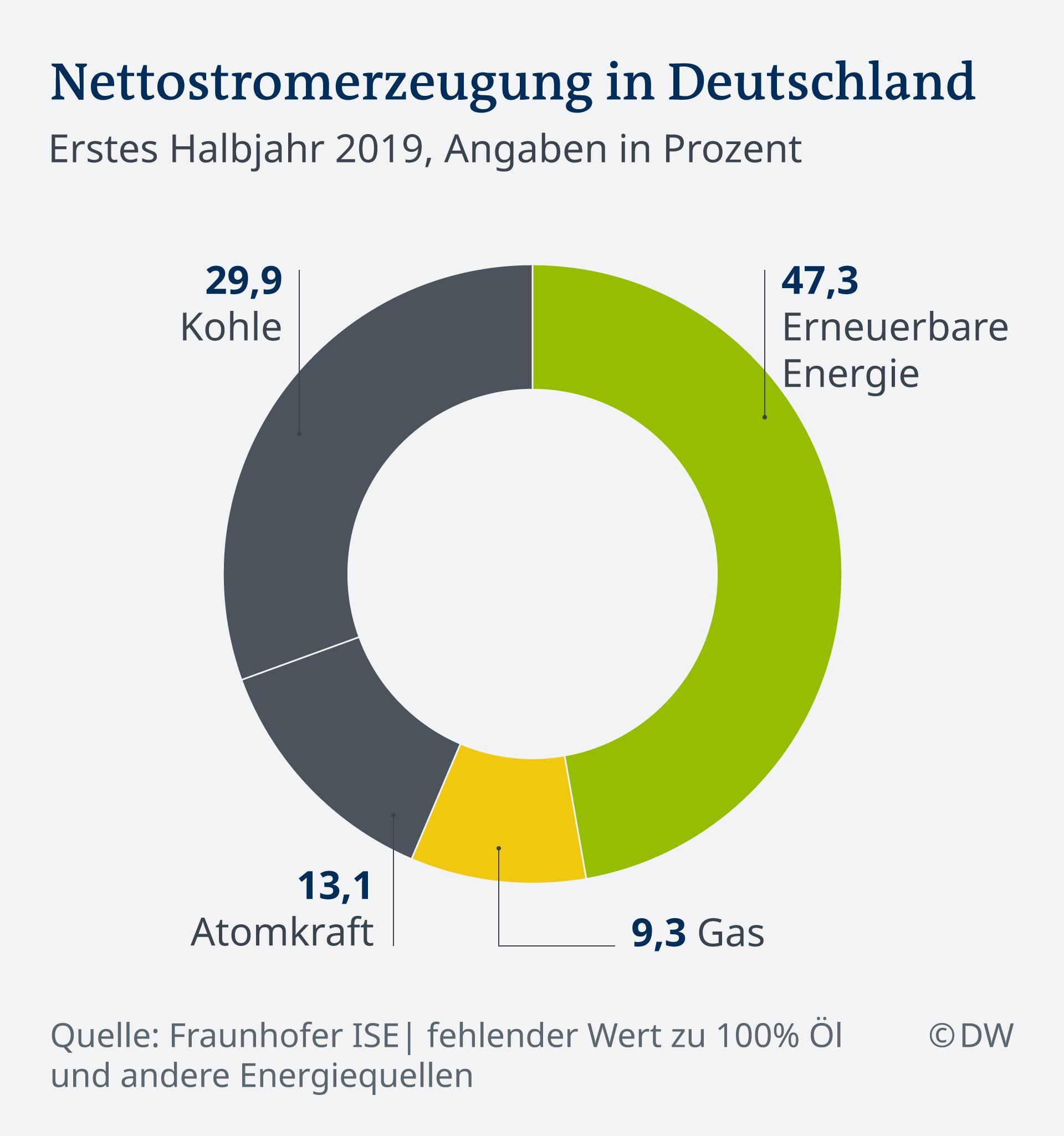 energieerzeugung_brd_2019.jpg