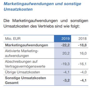aktivierte_marketingaufwendungen.png