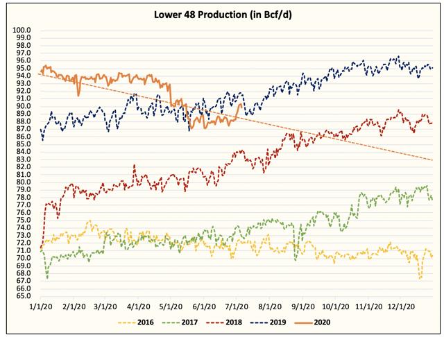 us_lng_production_2016_until_now.png