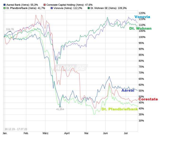 chart_free_aarealbank_-.png