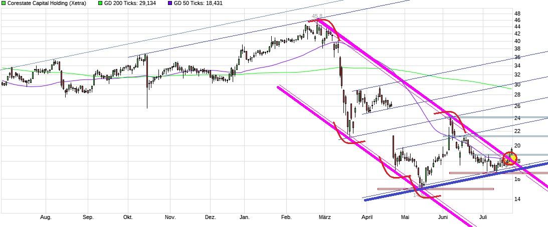 chart_year_corestatecapitalholding.jpg