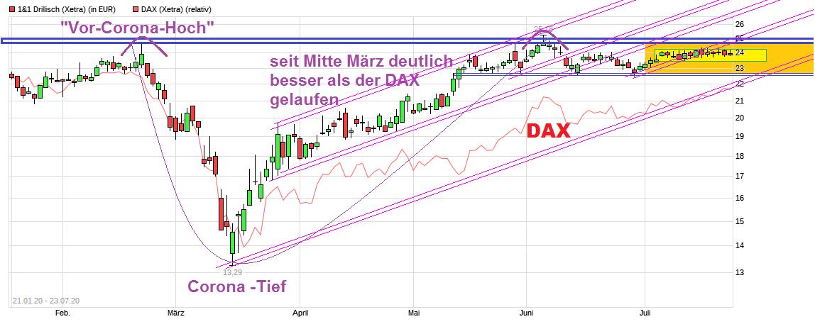 chart_free_1_1drillisch.png