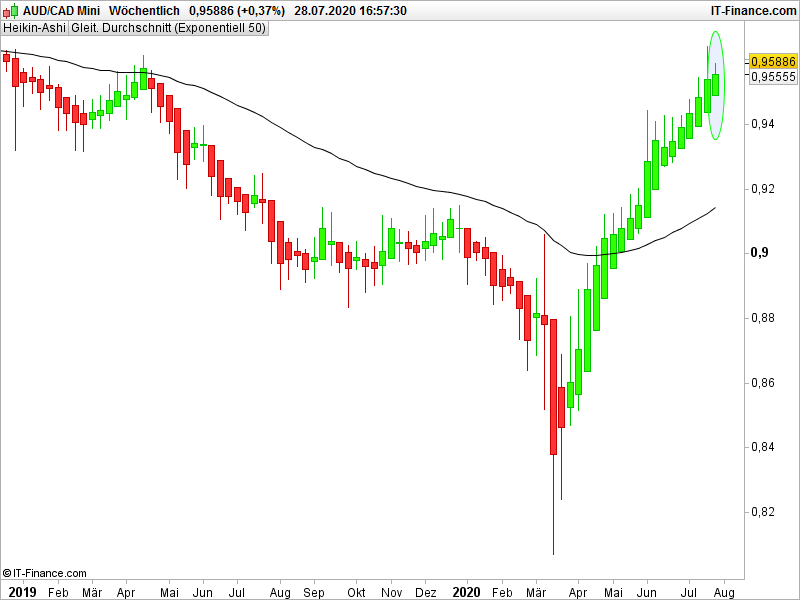 audcad-w__chentlich-2020_07_28-15h57.png