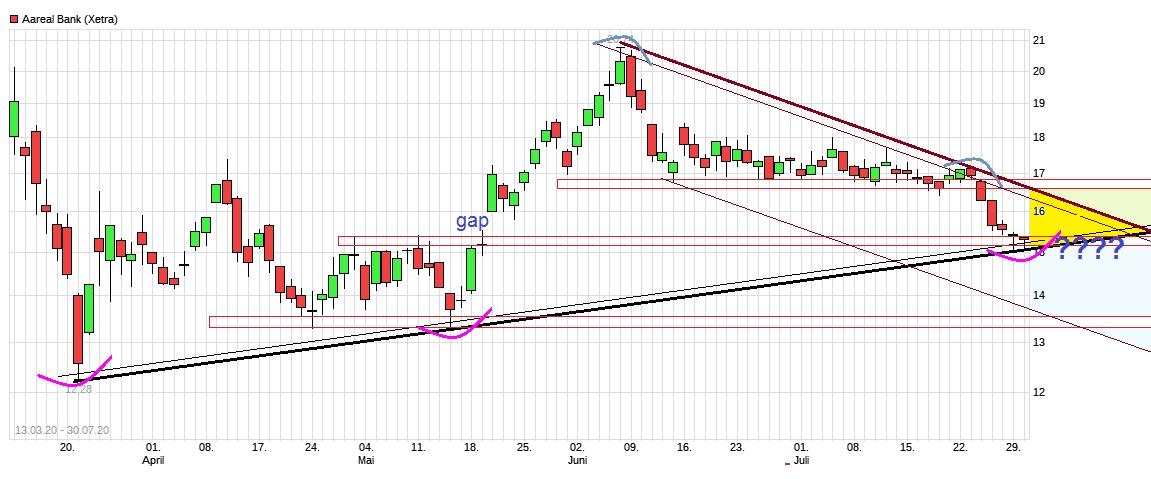 chart_free__aarealbank.jpg