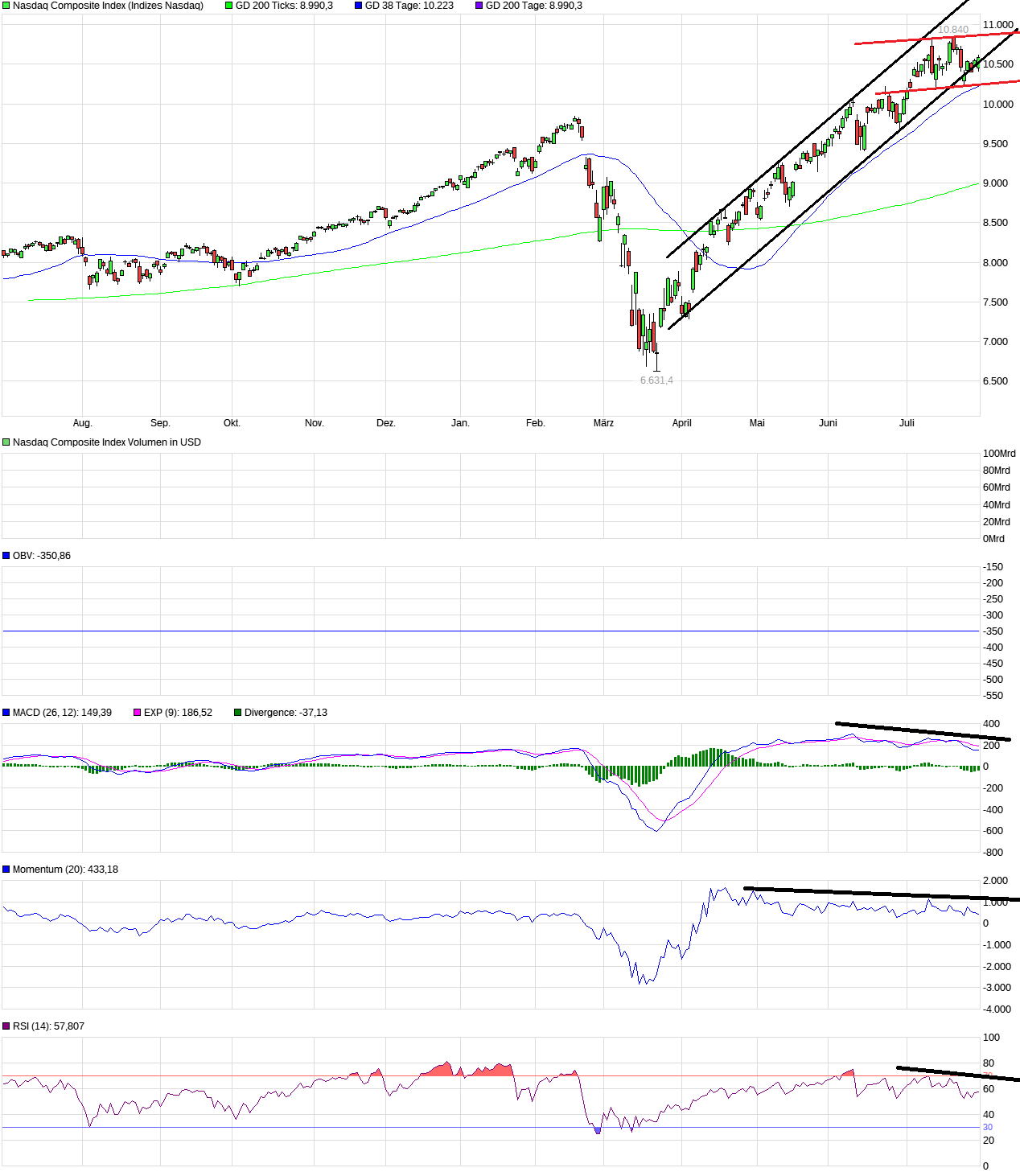 chart_year_nasdaqcompositeindex.png