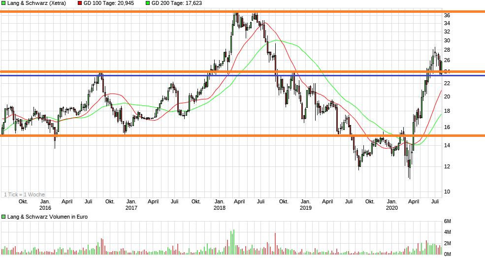 chart_5years_langschwarz_(1).png
