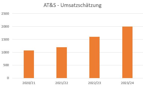 at_s_umsatzsch__tzung.png