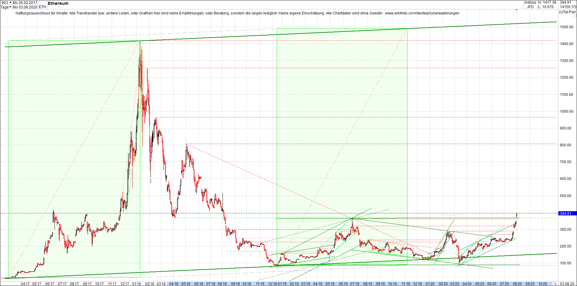 ethereum_chart_nachmittag.png