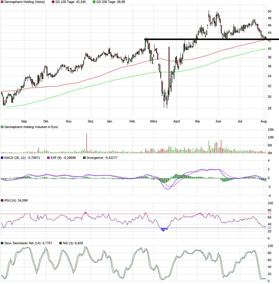 chart_year_dermapharmholding.png