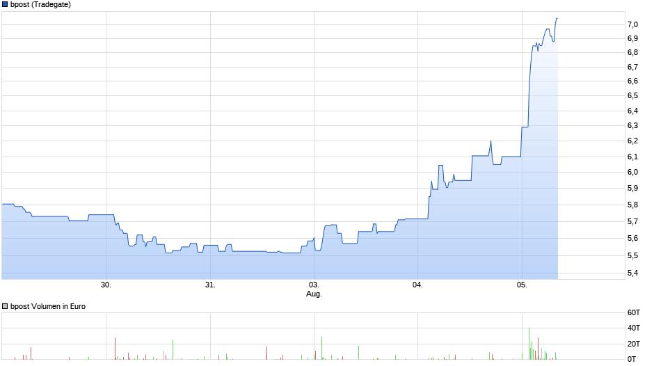 chart_week_bpost.png