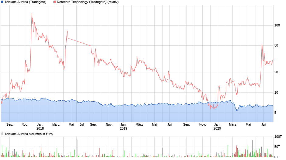 chart_3years_telekomaustria.png