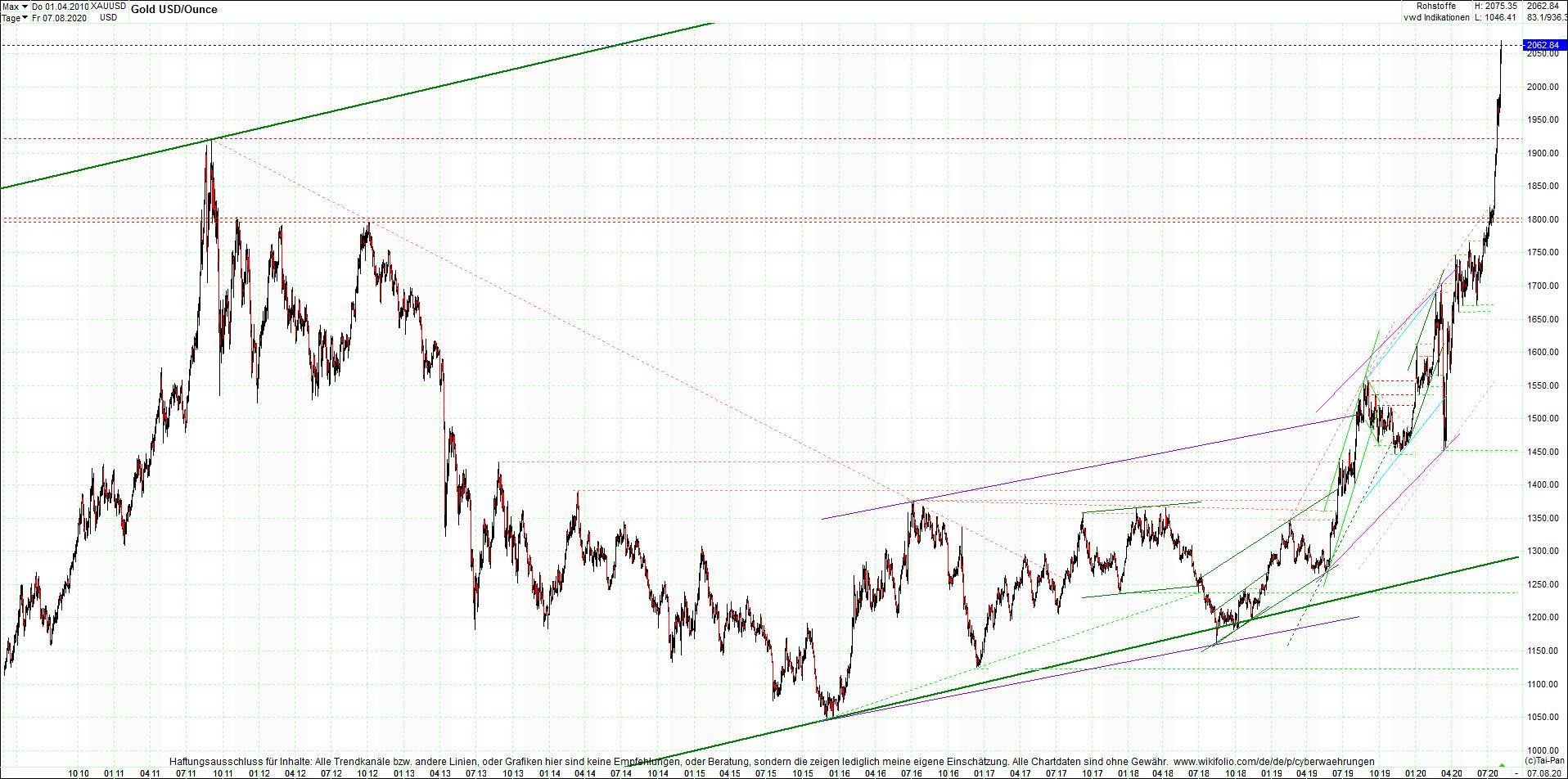 gold_chart_heute_am_morgen.png