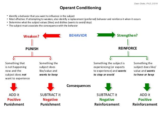 operant-conditioning-1-638.jpg