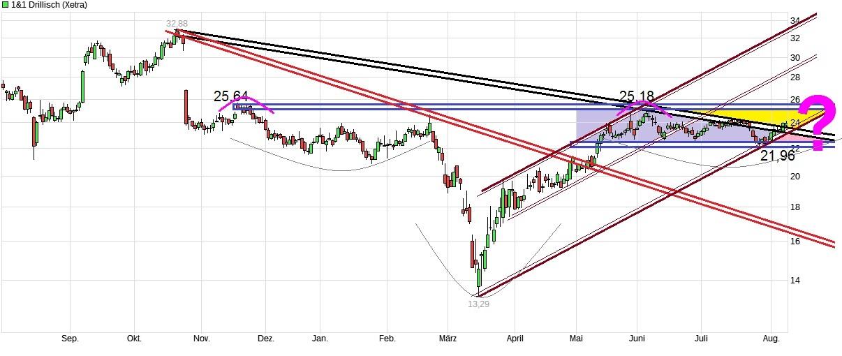 chart_year_11drillisch.jpg