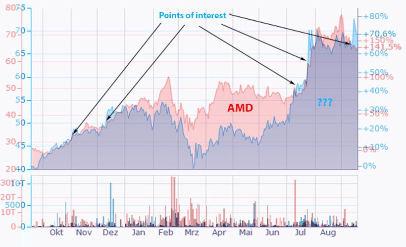 amd_chart_quiz_09_2020.jpg