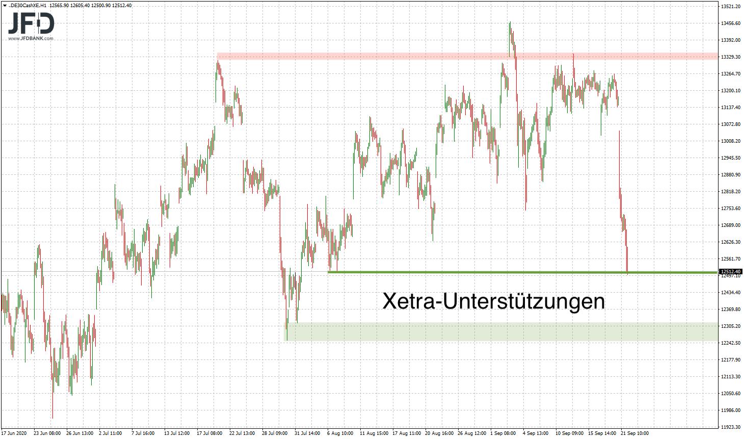 20200922_dax_xetra_unterstu__tzung.png