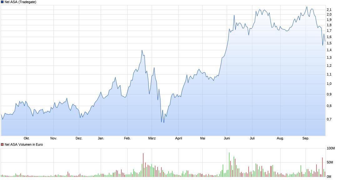chart_year_nelasa.png
