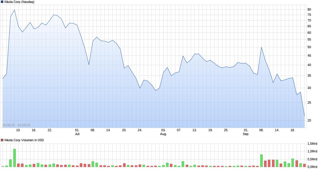 chart_year_nikolacorp.png
