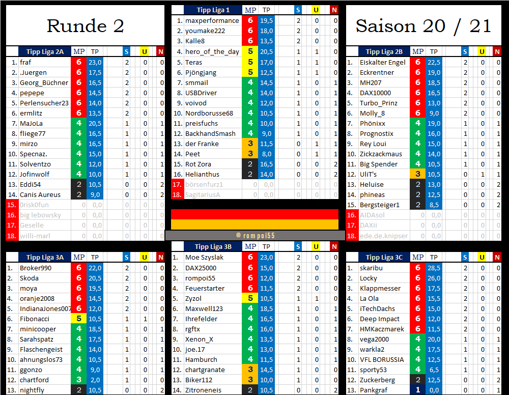 tabelle_nach_runde_2.png