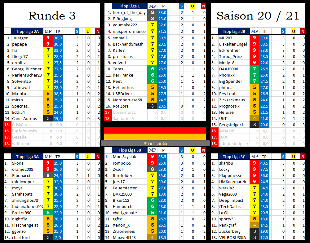 tabelle_nach_runde_3.png