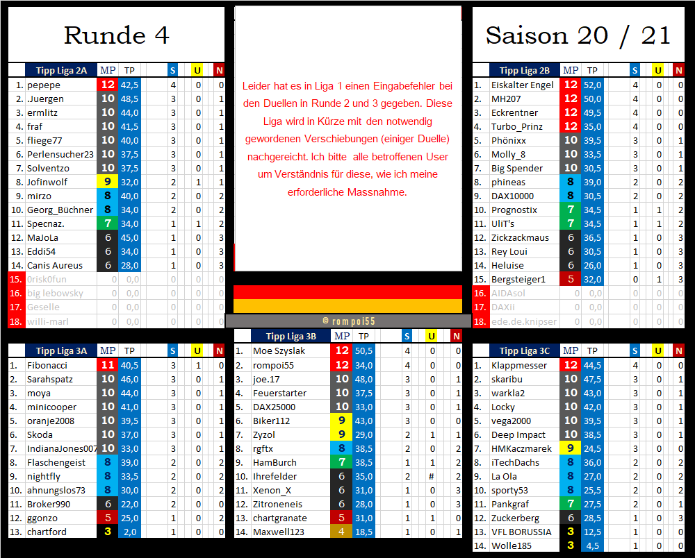 tabelle_nach_runde_4.png