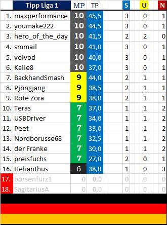 tabelle_nach_runde_4_liga_1.png