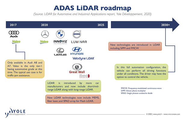 lidar_market_2019-2025_yole_ee-times-europe.png