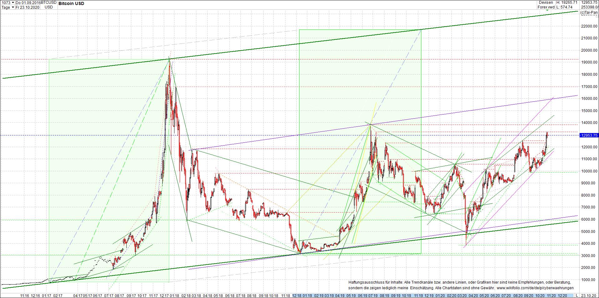 bitcoin_chart_heute_am_mittag.png
