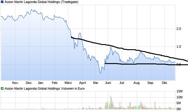 chart_year_astonmartinlagondaglobalholdings.png