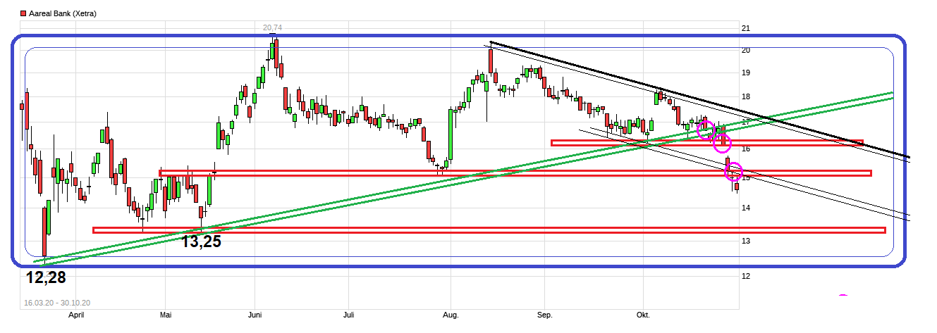 chart_free_aarealbank.png