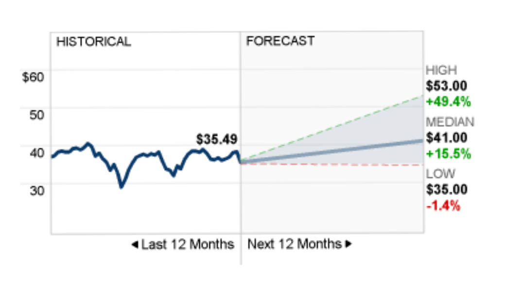 pfe_forecast.png
