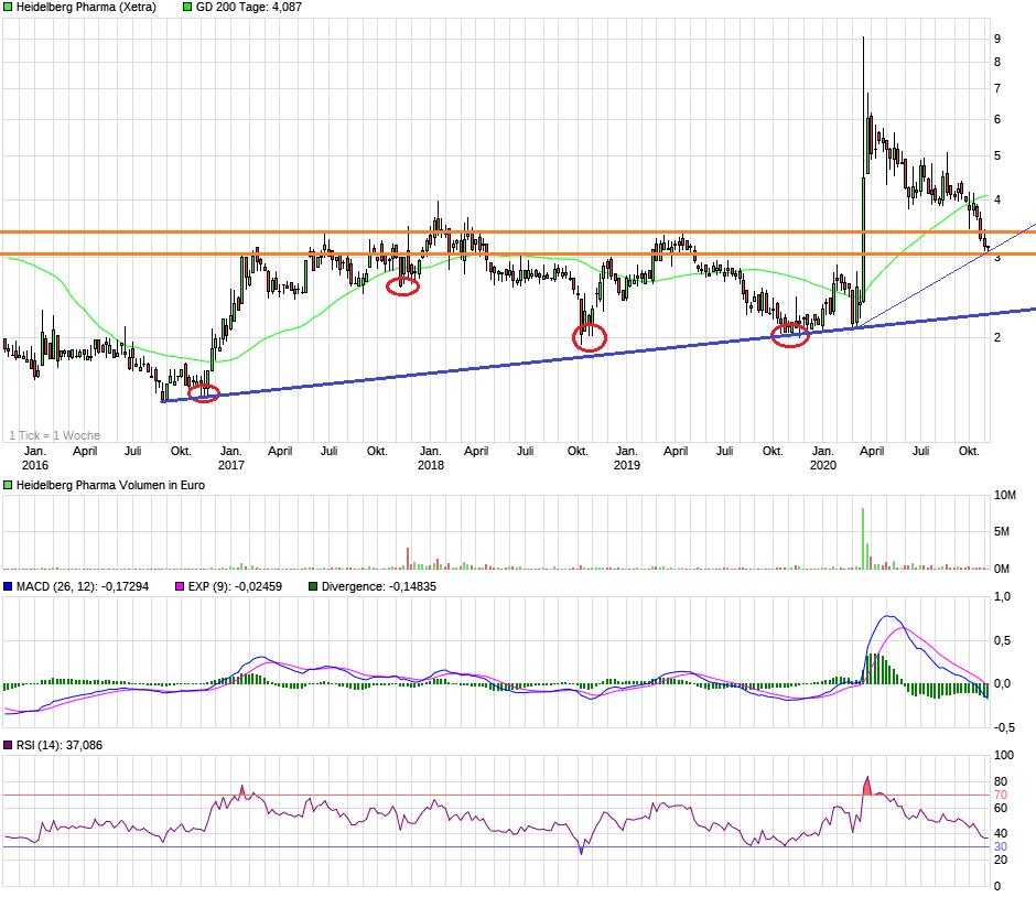chart_5years_heidelbergpharma_(2).png